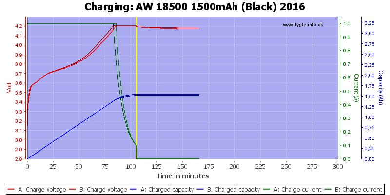 AW%2018500%201500mAh%20(Black)%202016-Charge