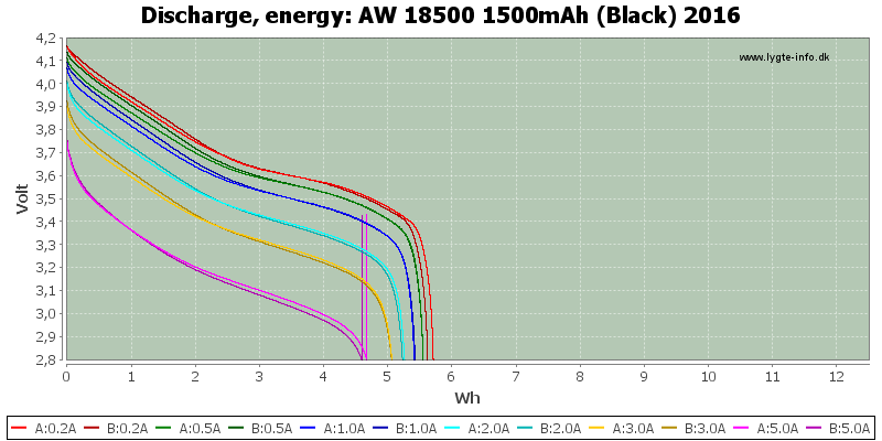 AW%2018500%201500mAh%20(Black)%202016-Energy