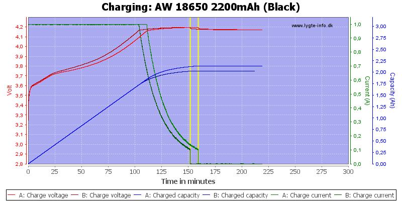 AW%2018650%202200mAh%20(Black)-Charge