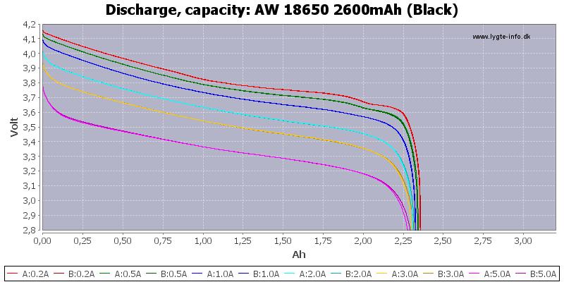 AW%2018650%202600mAh%20(Black)-Capacity