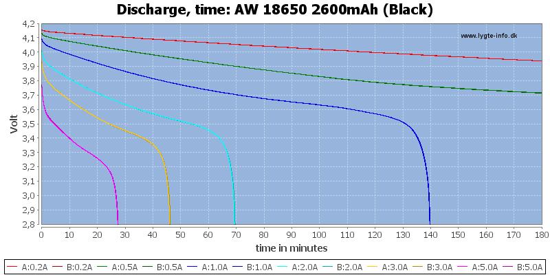 AW%2018650%202600mAh%20(Black)-CapacityTime