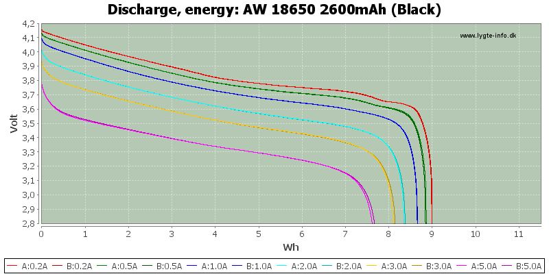 AW%2018650%202600mAh%20(Black)-Energy