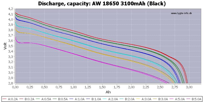 AW%2018650%203100mAh%20(Black)-Capacity