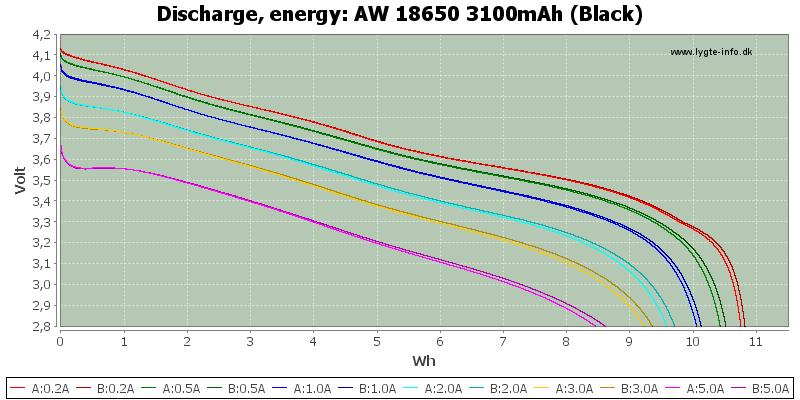 AW%2018650%203100mAh%20(Black)-Energy
