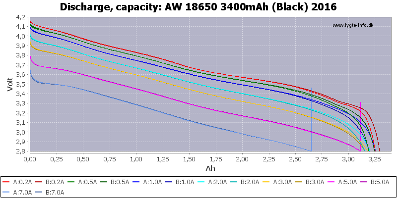 AW%2018650%203400mAh%20(Black)%202016-Capacity