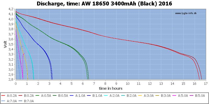 AW%2018650%203400mAh%20(Black)%202016-CapacityTimeHours