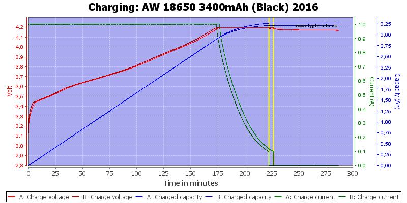 AW%2018650%203400mAh%20(Black)%202016-Charge