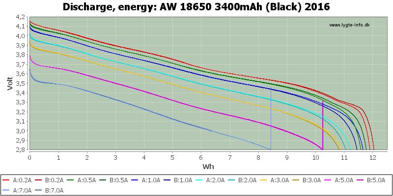 AW%2018650%203400mAh%20(Black)%202016-Energy