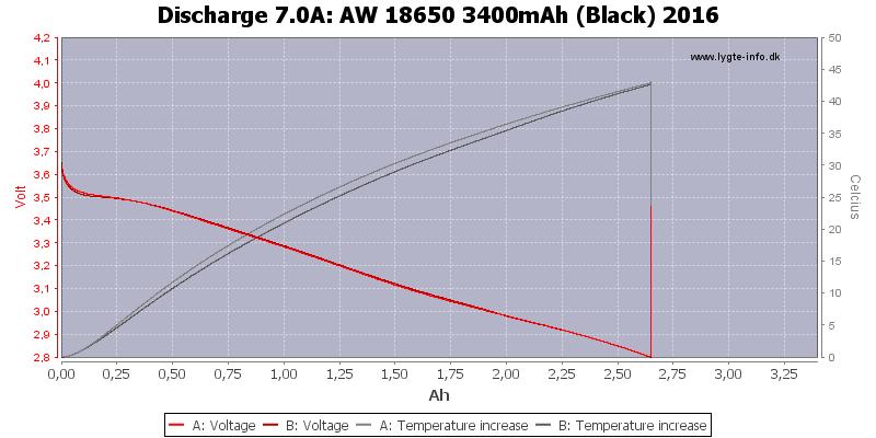 AW%2018650%203400mAh%20(Black)%202016-Temp-7.0