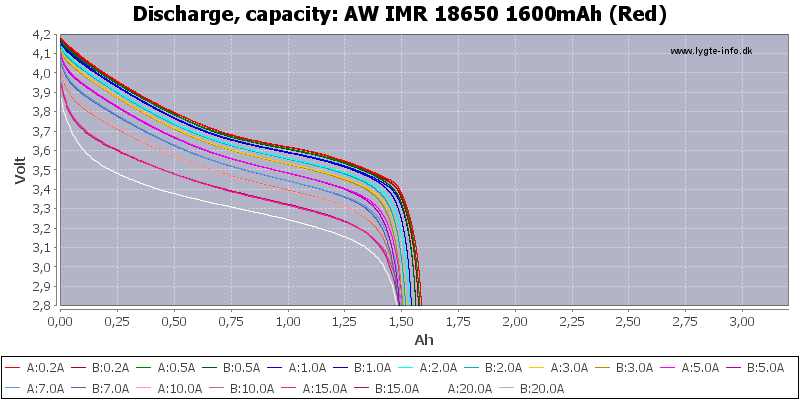 AW%20IMR%2018650%201600mAh%20(Red)-Capacity