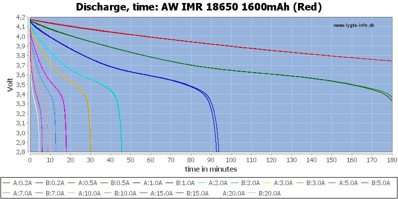AW%20IMR%2018650%201600mAh%20(Red)-CapacityTime