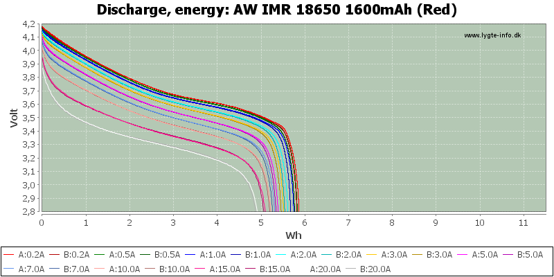 AW%20IMR%2018650%201600mAh%20(Red)-Energy