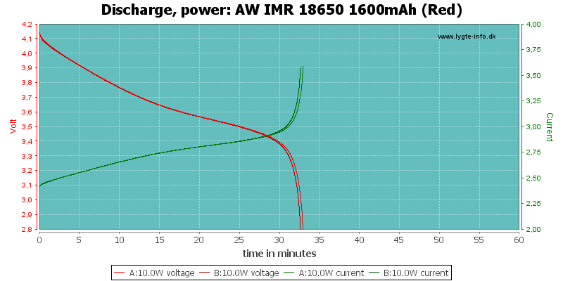 AW%20IMR%2018650%201600mAh%20(Red)-PowerLoadTime