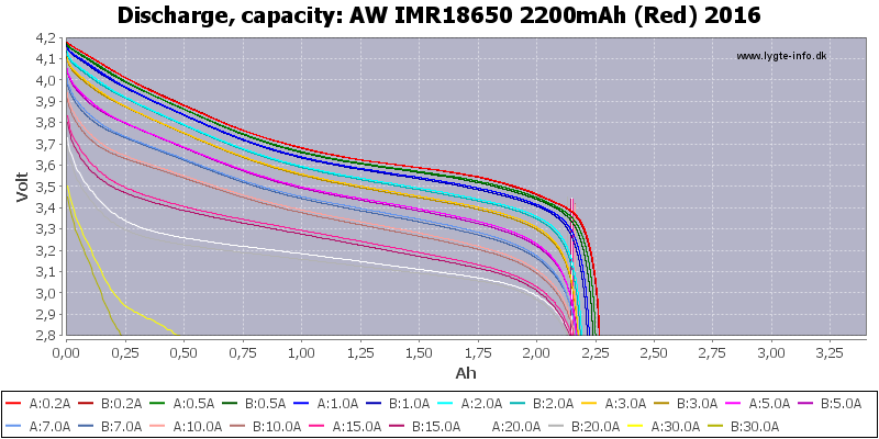 AW%20IMR18650%202200mAh%20(Red)%202016-Capacity