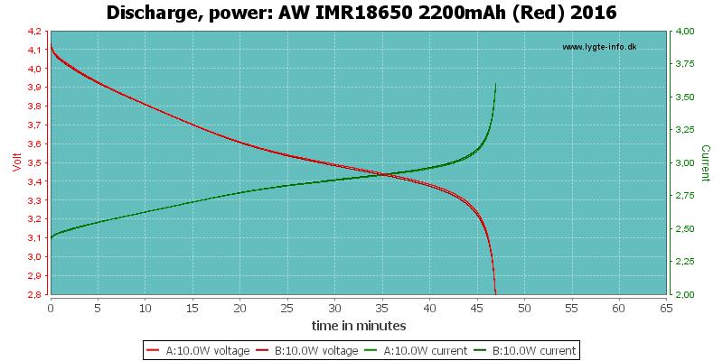 AW%20IMR18650%202200mAh%20(Red)%202016-PowerLoadTime