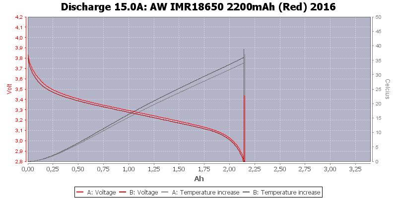 AW%20IMR18650%202200mAh%20(Red)%202016-Temp-15.0