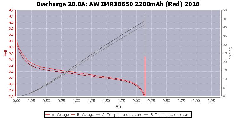 AW%20IMR18650%202200mAh%20(Red)%202016-Temp-20.0
