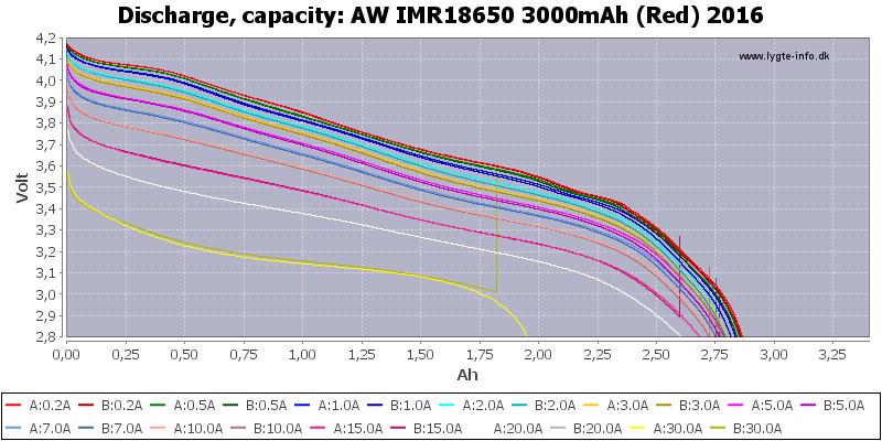 AW%20IMR18650%203000mAh%20(Red)%202016-Capacity