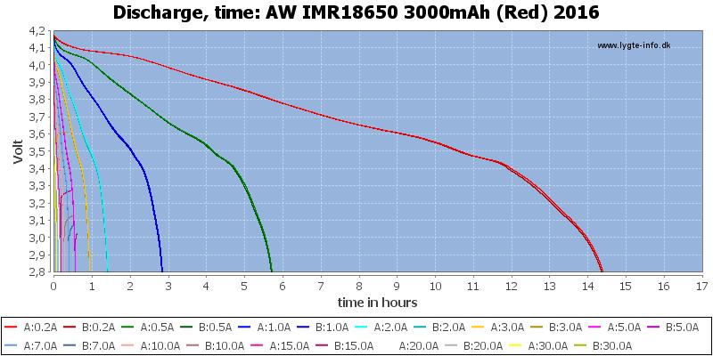 AW%20IMR18650%203000mAh%20(Red)%202016-CapacityTimeHours