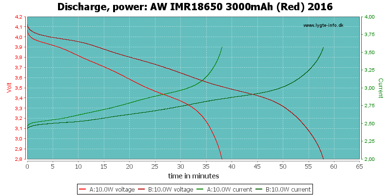AW%20IMR18650%203000mAh%20(Red)%202016-PowerLoadTime