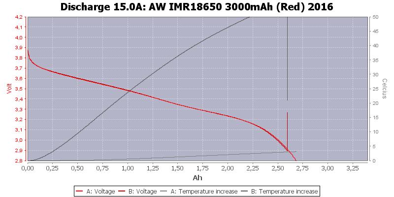 AW%20IMR18650%203000mAh%20(Red)%202016-Temp-15.0