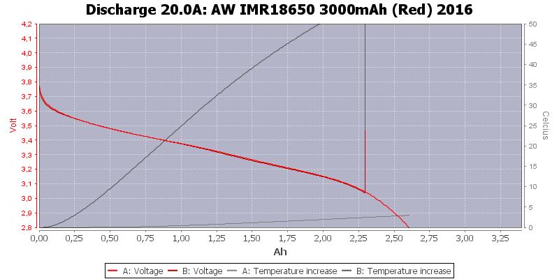 AW%20IMR18650%203000mAh%20(Red)%202016-Temp-20.0