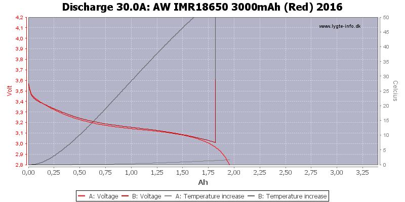 AW%20IMR18650%203000mAh%20(Red)%202016-Temp-30.0