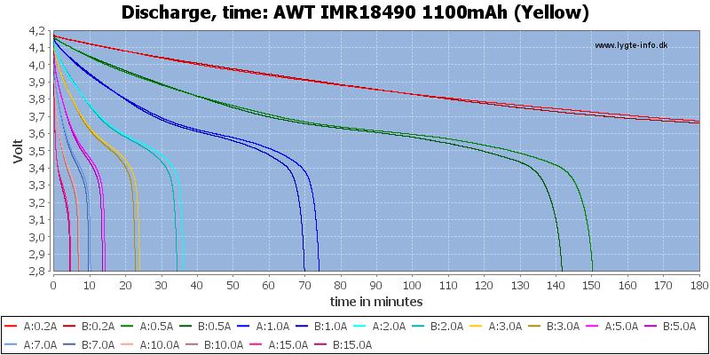 AWT%20IMR18490%201100mAh%20(Yellow)-CapacityTime