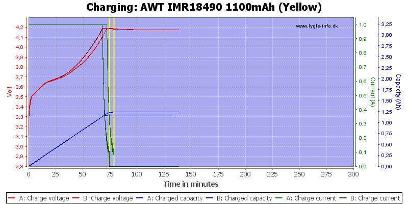 AWT%20IMR18490%201100mAh%20(Yellow)-Charge
