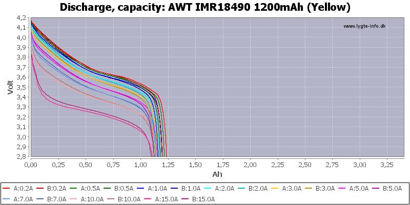 AWT%20IMR18490%201200mAh%20(Yellow)-Capacity