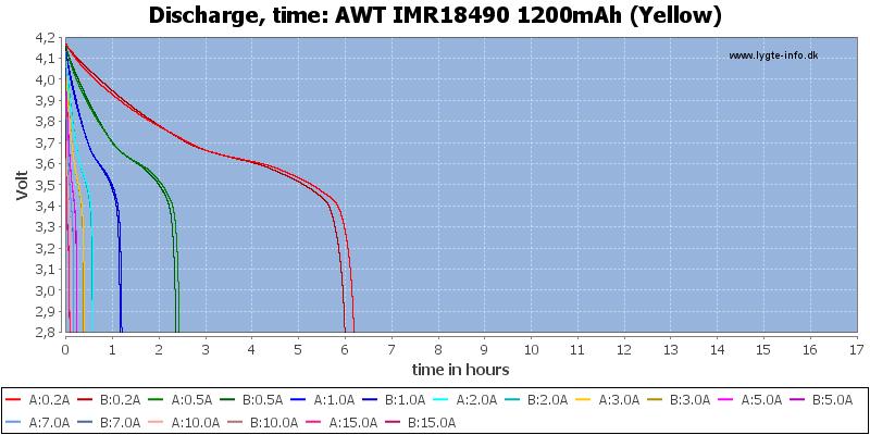 AWT%20IMR18490%201200mAh%20(Yellow)-CapacityTimeHours
