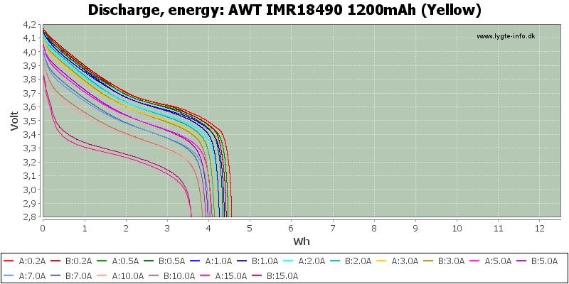 AWT%20IMR18490%201200mAh%20(Yellow)-Energy