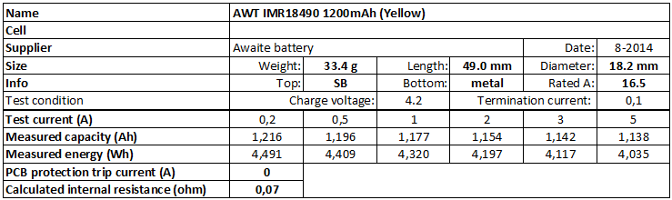 AWT%20IMR18490%201200mAh%20(Yellow)-info