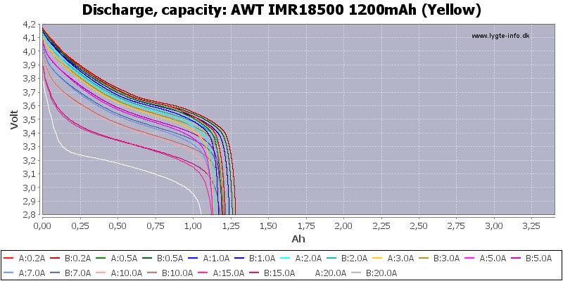 AWT%20IMR18500%201200mAh%20(Yellow)-Capacity