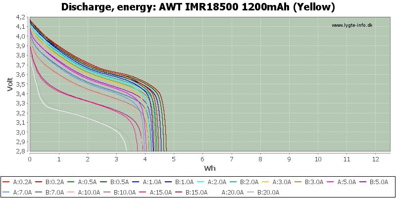 AWT%20IMR18500%201200mAh%20(Yellow)-Energy