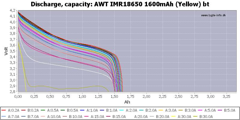 AWT%20IMR18650%201600mAh%20(Yellow)%20bt-Capacity