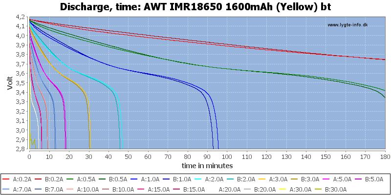 AWT%20IMR18650%201600mAh%20(Yellow)%20bt-CapacityTime