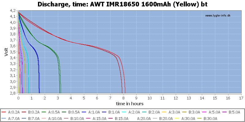 AWT%20IMR18650%201600mAh%20(Yellow)%20bt-CapacityTimeHours