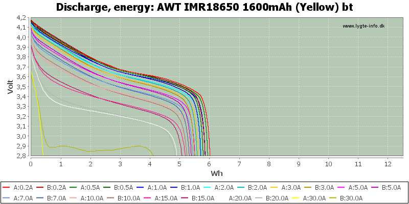 AWT%20IMR18650%201600mAh%20(Yellow)%20bt-Energy