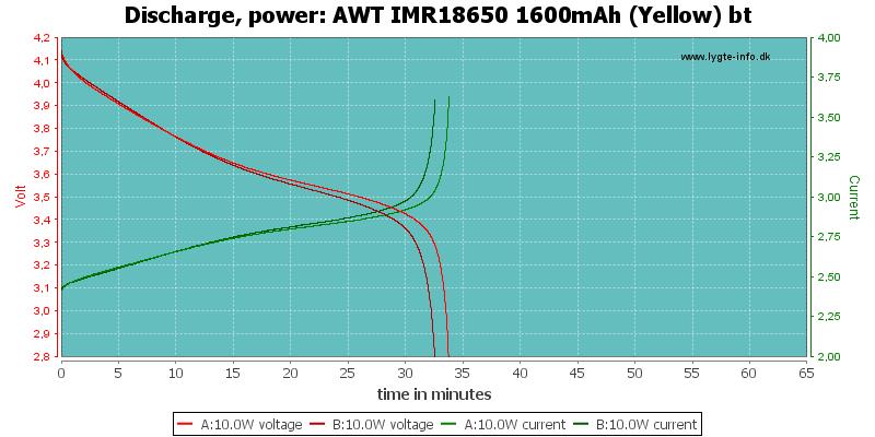 AWT%20IMR18650%201600mAh%20(Yellow)%20bt-PowerLoadTime