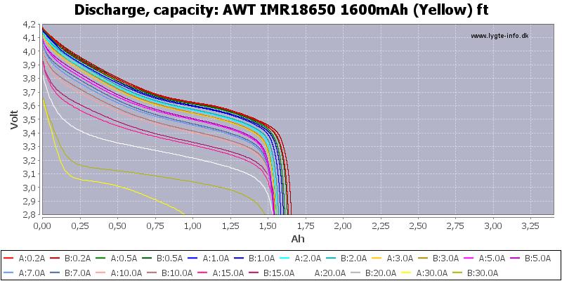 AWT%20IMR18650%201600mAh%20(Yellow)%20ft-Capacity