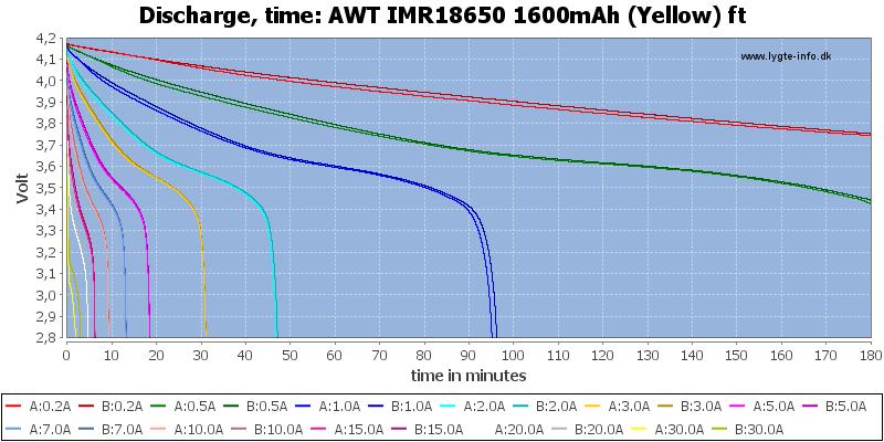 AWT%20IMR18650%201600mAh%20(Yellow)%20ft-CapacityTime
