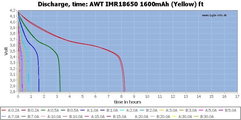AWT%20IMR18650%201600mAh%20(Yellow)%20ft-CapacityTimeHours
