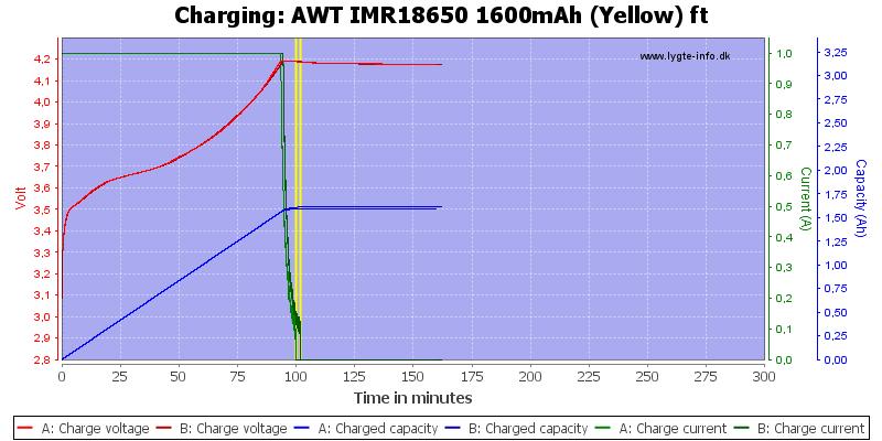 AWT%20IMR18650%201600mAh%20(Yellow)%20ft-Charge