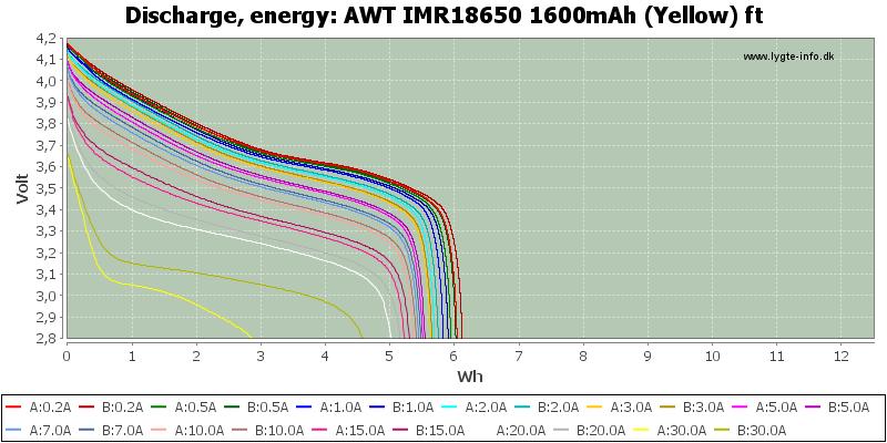 AWT%20IMR18650%201600mAh%20(Yellow)%20ft-Energy