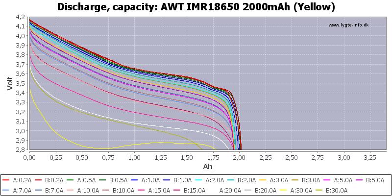 AWT%20IMR18650%202000mAh%20(Yellow)-Capacity
