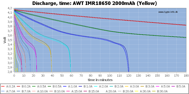 AWT%20IMR18650%202000mAh%20(Yellow)-CapacityTime
