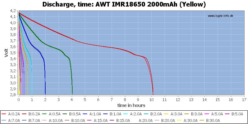 AWT%20IMR18650%202000mAh%20(Yellow)-CapacityTimeHours