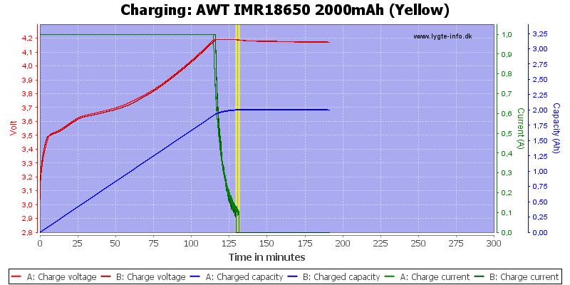 AWT%20IMR18650%202000mAh%20(Yellow)-Charge