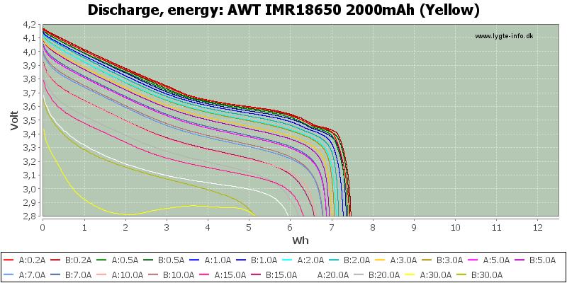 AWT%20IMR18650%202000mAh%20(Yellow)-Energy